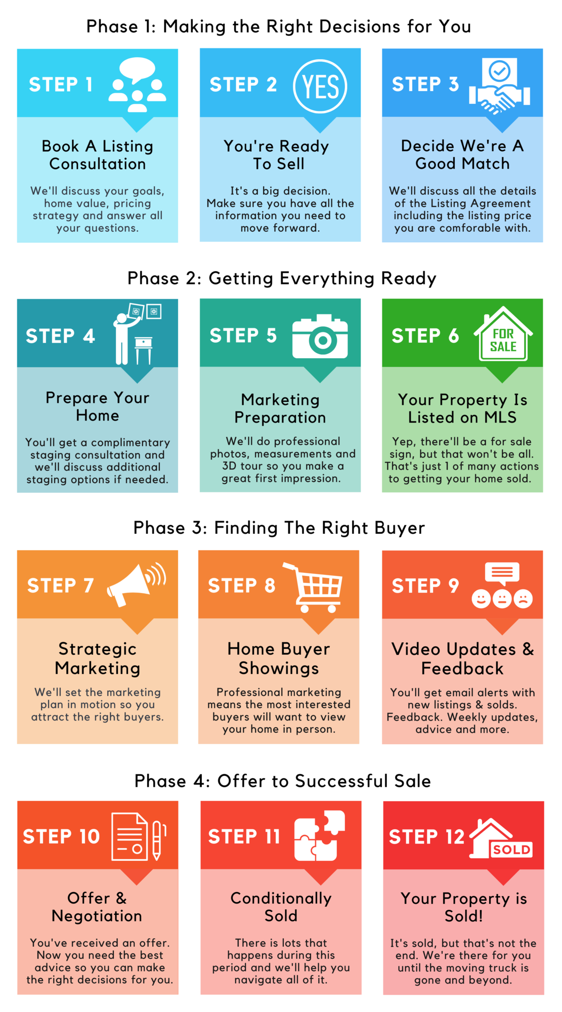 Home seller steps.