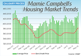 August 2012 Calgary Housing Market Trends