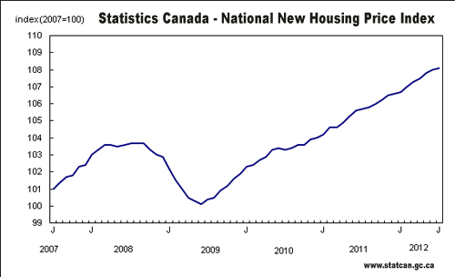 Canada New House Price Index